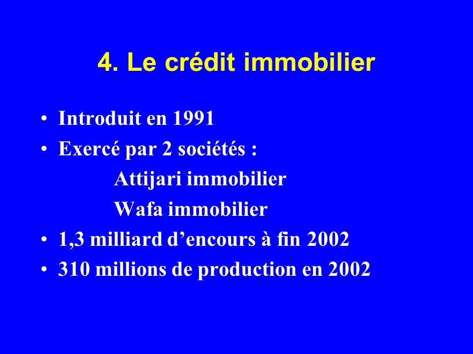 4. Le crédit immobilier Introduit en 1991 Exercé par 2 sociétés : Attijari immobilier Wafa immobilier 1,3 milliard dencours à fin 2002 310 millions de