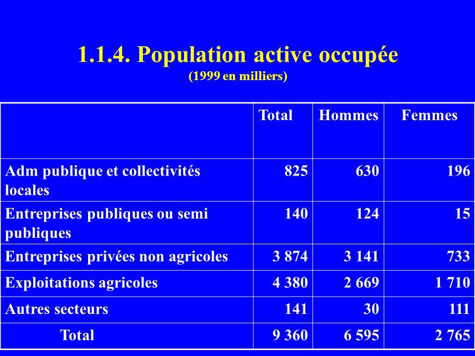1.1.4. Population active occupée (1999 en milliers) TotalHommesFemmes Adm publique et collectivités locales 825630196 Entreprises publiques ou semi pu