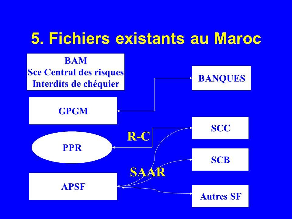 5. Fichiers existants au Maroc BAM Sce Central des risques Interdits de chéquier GPGM PPR APSF BANQUES SCC SCB Autres SF SAAR R-C