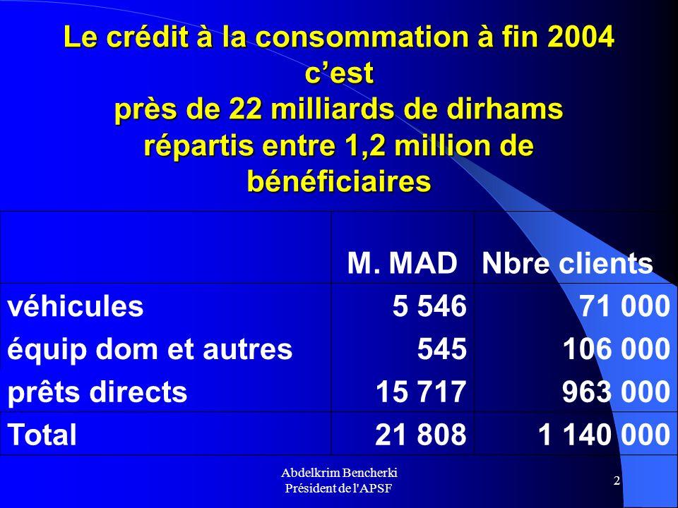 Abdelkrim Bencherki Président de l'APSF 2 Le crédit à la consommation à fin 2004 cest près de 22 milliards de dirhams répartis entre 1,2 million de bé
