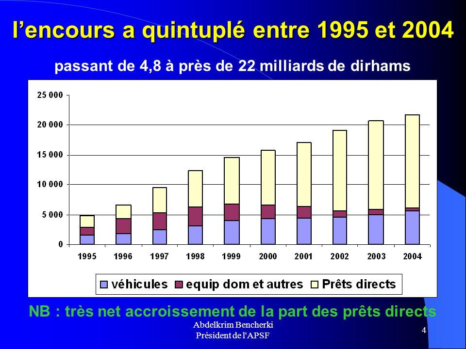 Abdelkrim Bencherki Président de l'APSF 4 lencours a quintuplé entre 1995 et 2004 passant de 4,8 à près de 22 milliards de dirhams NB : très net accro