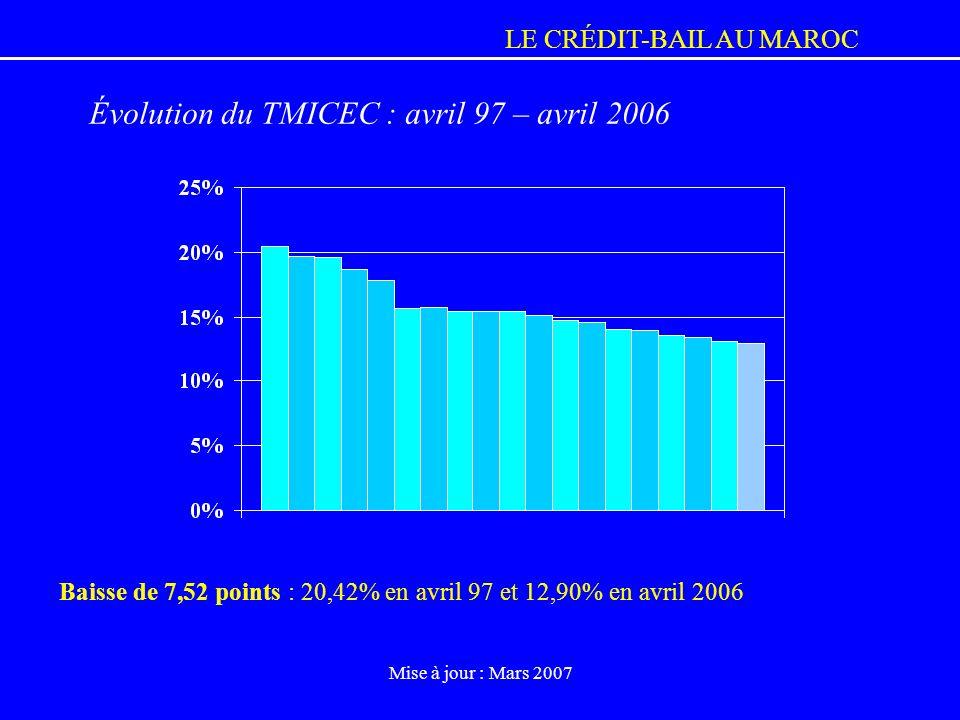 LE CRÉDIT-BAIL AU MAROC Mise à jour : Mars 2007 Baisse de 7,52 points : 20,42% en avril 97 et 12,90% en avril 2006 Évolution du TMICEC : avril 97 – av