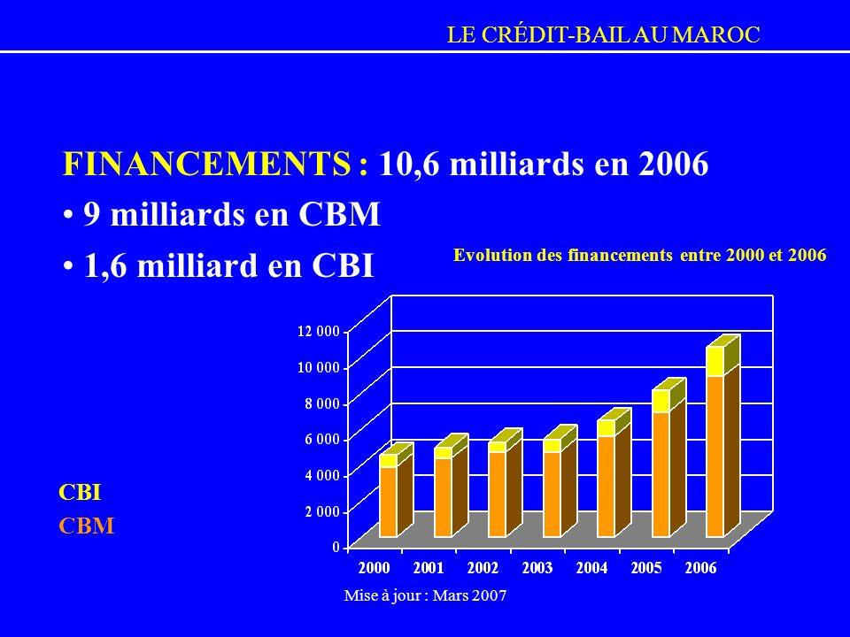 LE CRÉDIT-BAIL AU MAROC Mise à jour : Mars 2007 FINANCEMENTS : 10,6 milliards en 2006 9 milliards en CBM 1,6 milliard en CBI Evolution des financement