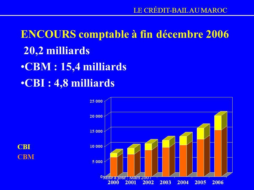 LE CRÉDIT-BAIL AU MAROC Mise à jour : Mars 2007 ENCOURS comptable à fin décembre 2006 20,2 milliards CBM : 15,4 milliards CBI : 4,8 milliards CBI CBM