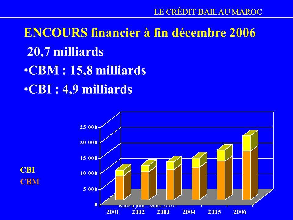 LE CRÉDIT-BAIL AU MAROC Mise à jour : Mars 2007 ENCOURS financier à fin décembre 2006 20,7 milliards CBM : 15,8 milliards CBI : 4,9 milliards CBI CBM