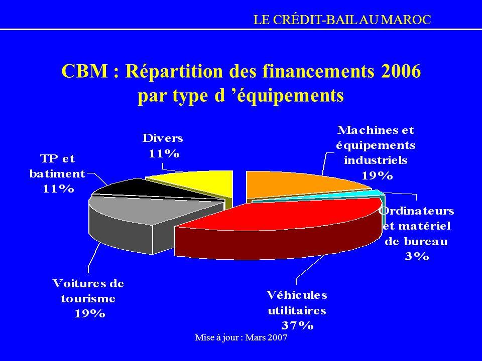 LE CRÉDIT-BAIL AU MAROC Mise à jour : Mars 2007 CBM : Répartition des financements 2006 par type d équipements