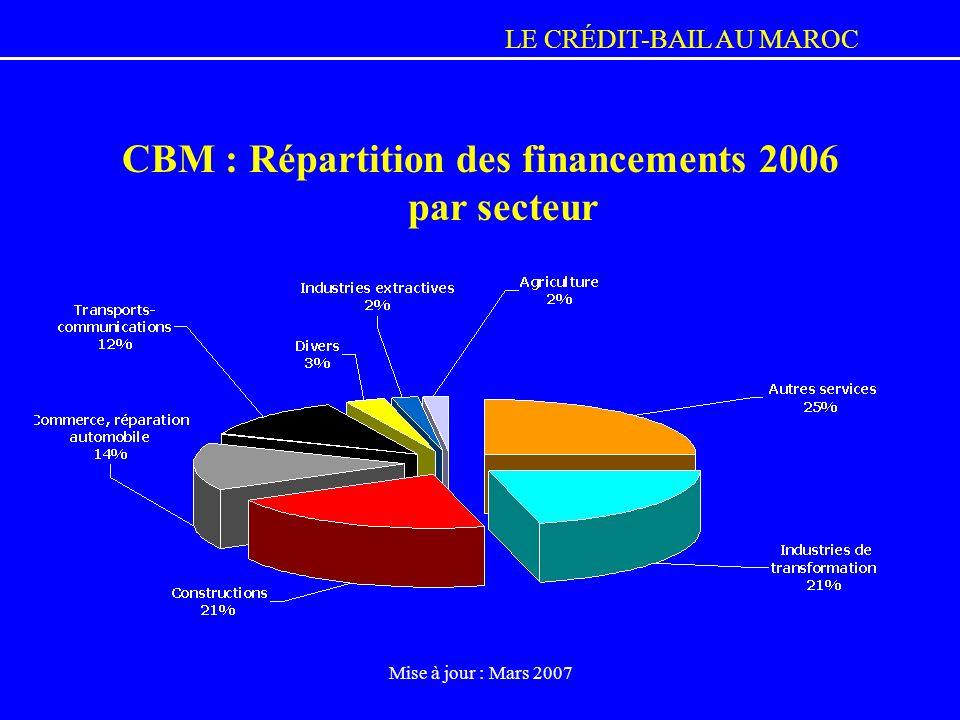 LE CRÉDIT-BAIL AU MAROC Mise à jour : Mars 2007 CBM : Répartition des financements 2006 par secteur