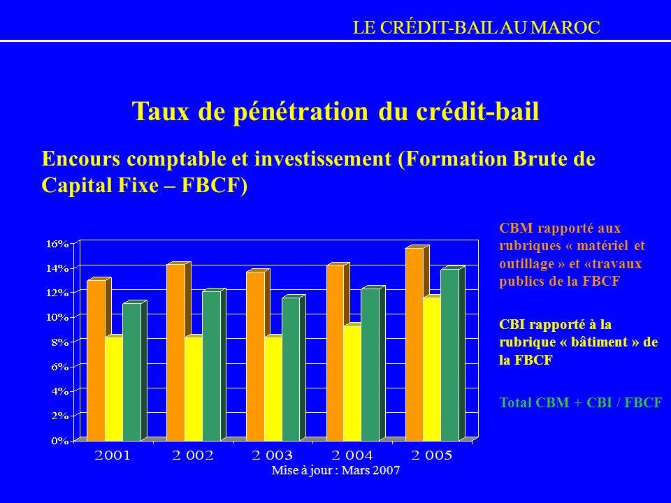 LE CRÉDIT-BAIL AU MAROC Mise à jour : Mars 2007 Encours comptable et investissement (Formation Brute de Capital Fixe – FBCF) Taux de pénétration du cr