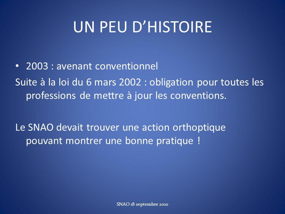 UN PEU DHISTOIRE 2003 : avenant conventionnel Suite à la loi du 6 mars 2002 : obligation pour toutes les professions de mettre à jour les conventions.