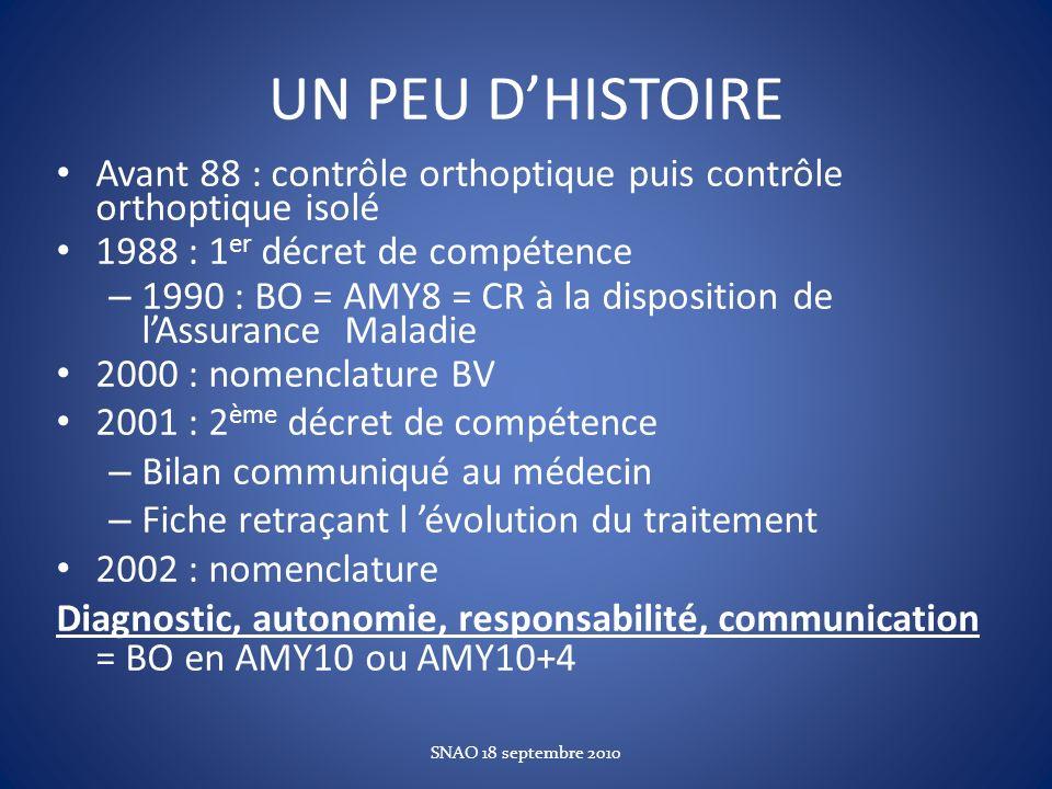 UN PEU DHISTOIRE Avant 88 : contrôle orthoptique puis contrôle orthoptique isolé 1988 : 1 er décret de compétence – 1990 : BO = AMY8 = CR à la disposi