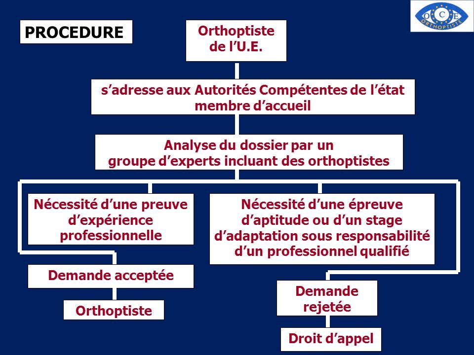 PROCEDURE Orthoptiste de lU.E. sadresse aux Autorités Compétentes de létat membre daccueil Analyse du dossier par un groupe dexperts incluant des orth
