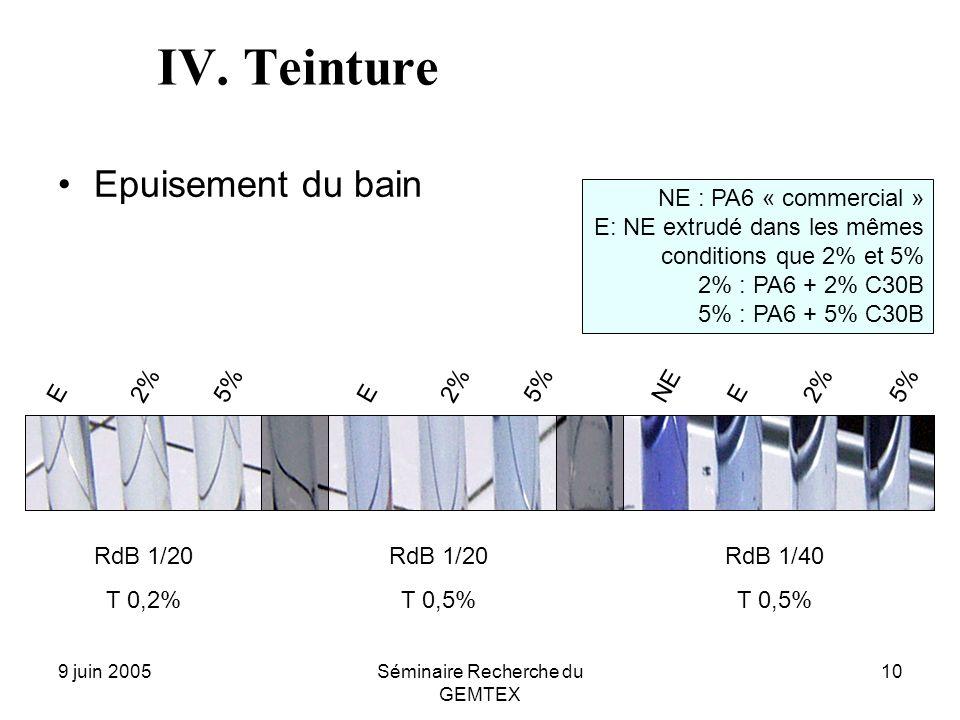 9 juin 2005Séminaire Recherche du GEMTEX 10 IV. Teinture Epuisement du bain RdB 1/20 T 0,2% 5%2% E RdB 1/20 T 0,5% 5% 2% E RdB 1/40 T 0,5% 2% E NE 5%