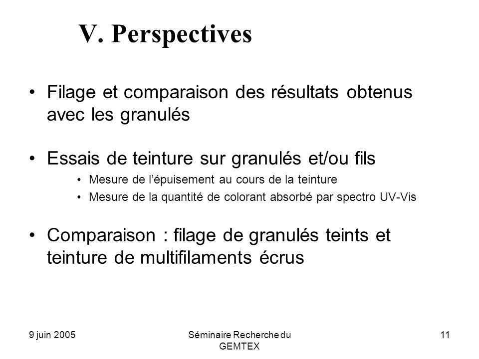 9 juin 2005Séminaire Recherche du GEMTEX 11 V. Perspectives Filage et comparaison des résultats obtenus avec les granulés Essais de teinture sur granu
