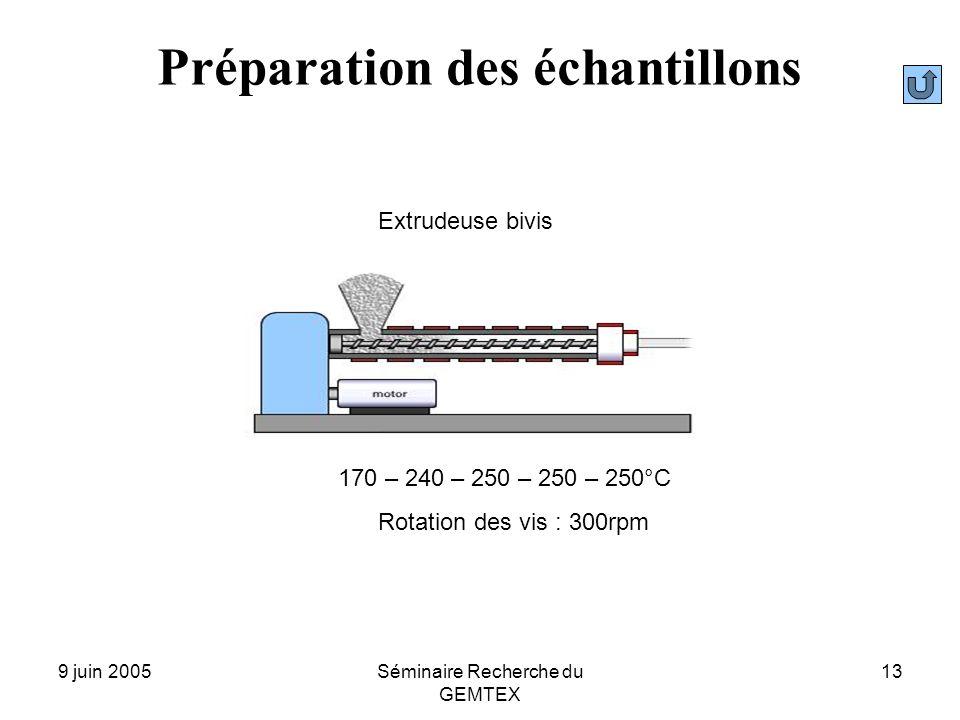 9 juin 2005Séminaire Recherche du GEMTEX 13 Préparation des échantillons 170 – 240 – 250 – 250 – 250°C Rotation des vis : 300rpm Extrudeuse bivis