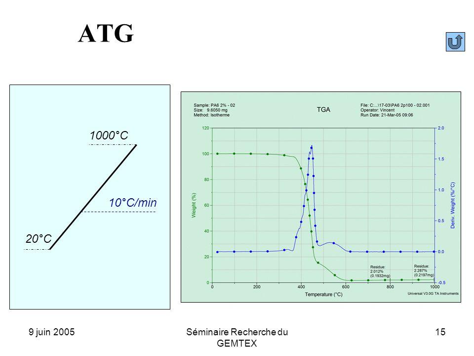 9 juin 2005Séminaire Recherche du GEMTEX 15 1000°C 20°C 10°C/min ATG