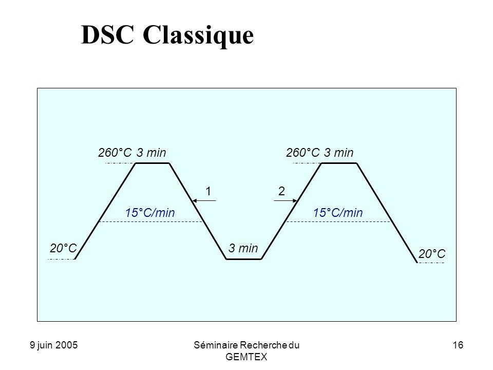 9 juin 2005Séminaire Recherche du GEMTEX 16 260°C 20°C 15°C/min 3 min 15°C/min 260°C 20°C 12 DSC Classique