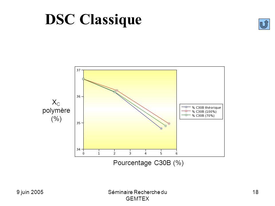 9 juin 2005Séminaire Recherche du GEMTEX 18 DSC Classique Pourcentage C30B (%) X C polymère (%)