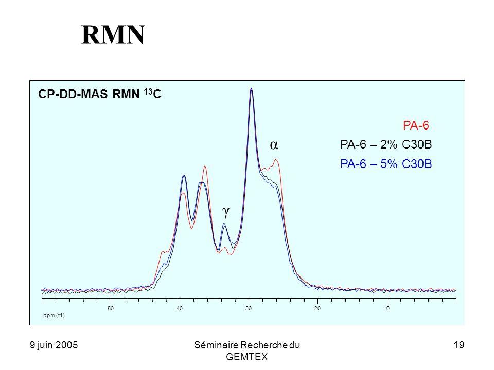 9 juin 2005Séminaire Recherche du GEMTEX 19 PA-6 – 2% C30B PA-6 PA-6 – 5% C30B ppm (t1) 1020304050 γ α CP-DD-MAS RMN 13 C RMN