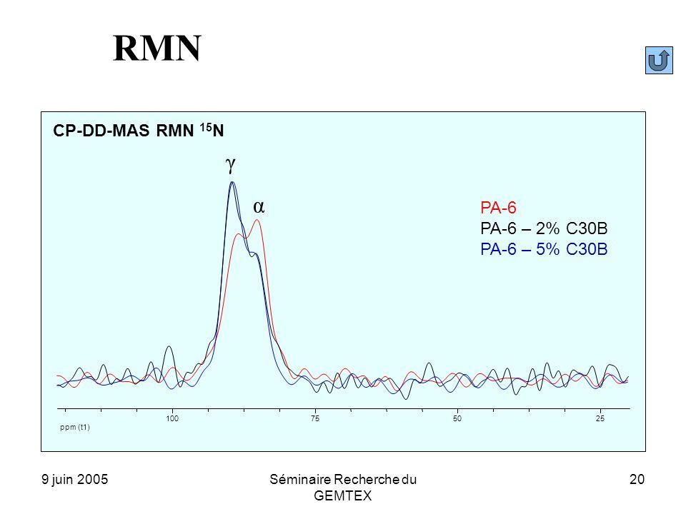 9 juin 2005Séminaire Recherche du GEMTEX 20 CP-DD-MAS RMN 15 N PA-6 PA-6 – 5% C30B PA-6 – 2% C30B ppm (t1) 255075100 γ α RMN