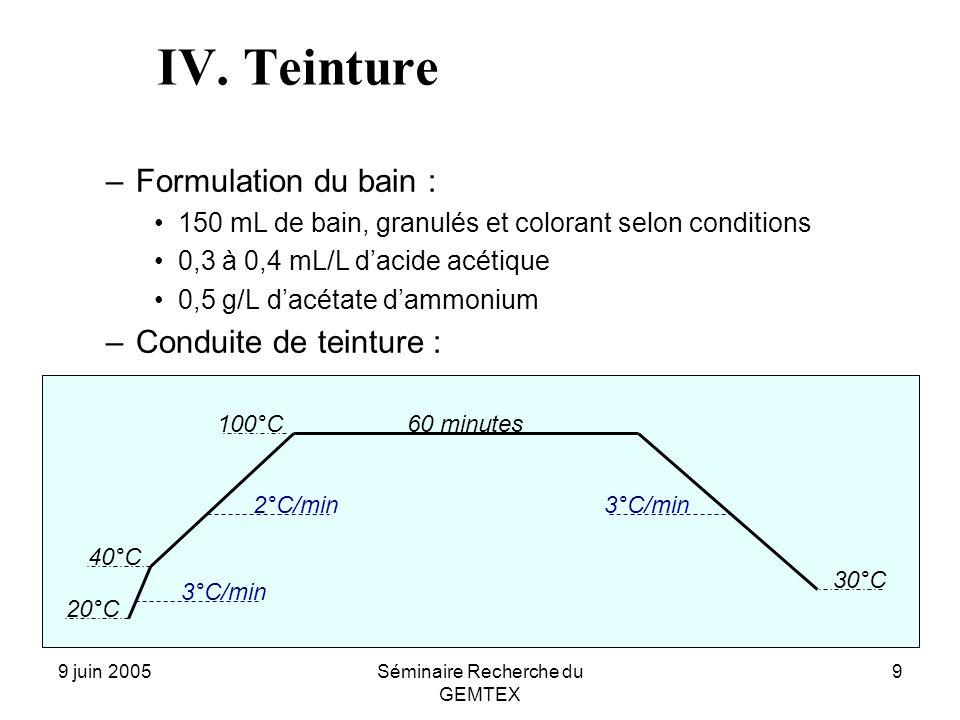 9 juin 2005Séminaire Recherche du GEMTEX 9 IV. Teinture –Formulation du bain : 150 mL de bain, granulés et colorant selon conditions 0,3 à 0,4 mL/L da