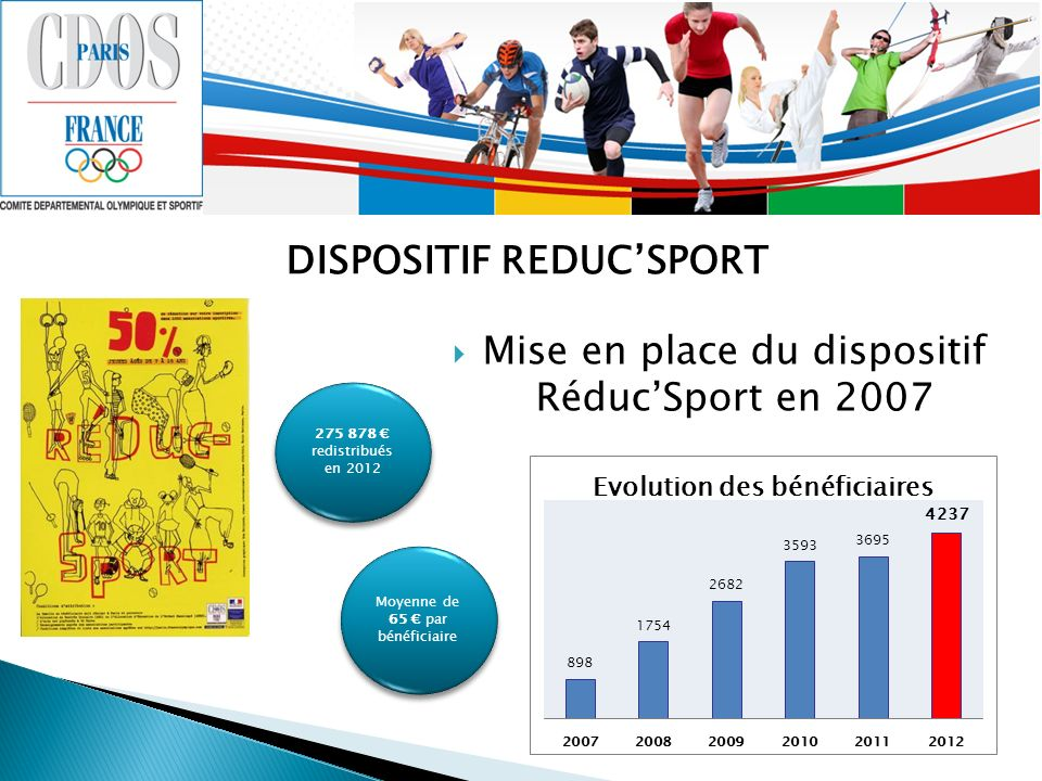 DISPOSITIF REDUCSPORT Mise en place du dispositif RéducSport en 2007 275 878 redistribués en 2012 Moyenne de 65 par bénéficiaire