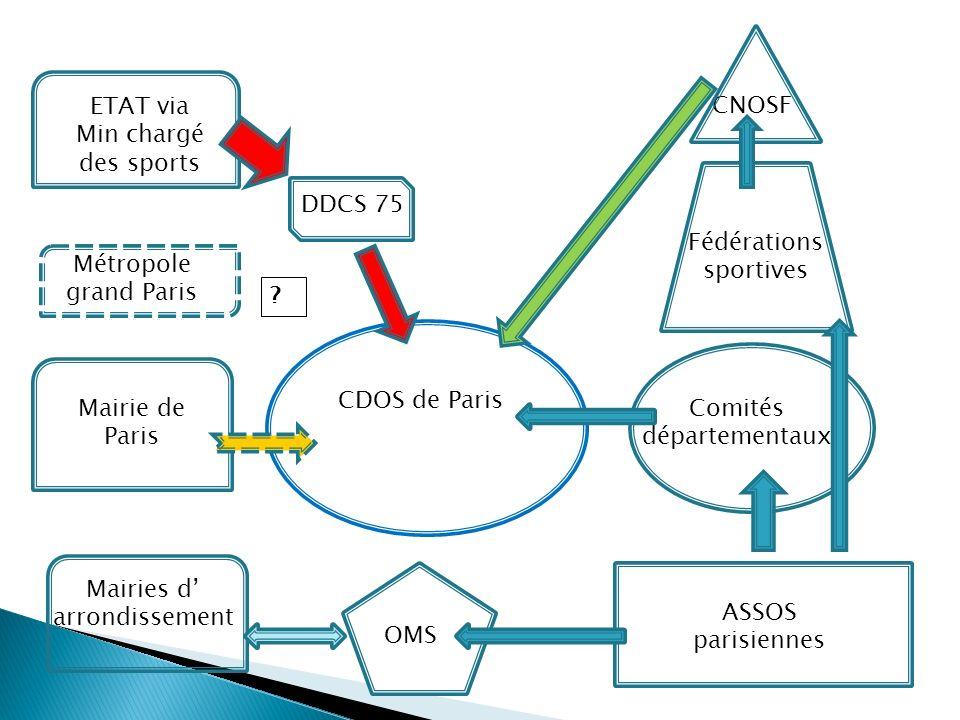 CDOS de Paris ASSOS parisiennes Comités départementaux Fédérations sportives CNOSF ETAT via Min chargé des sports Mairie de Paris Mairies d arrondisse