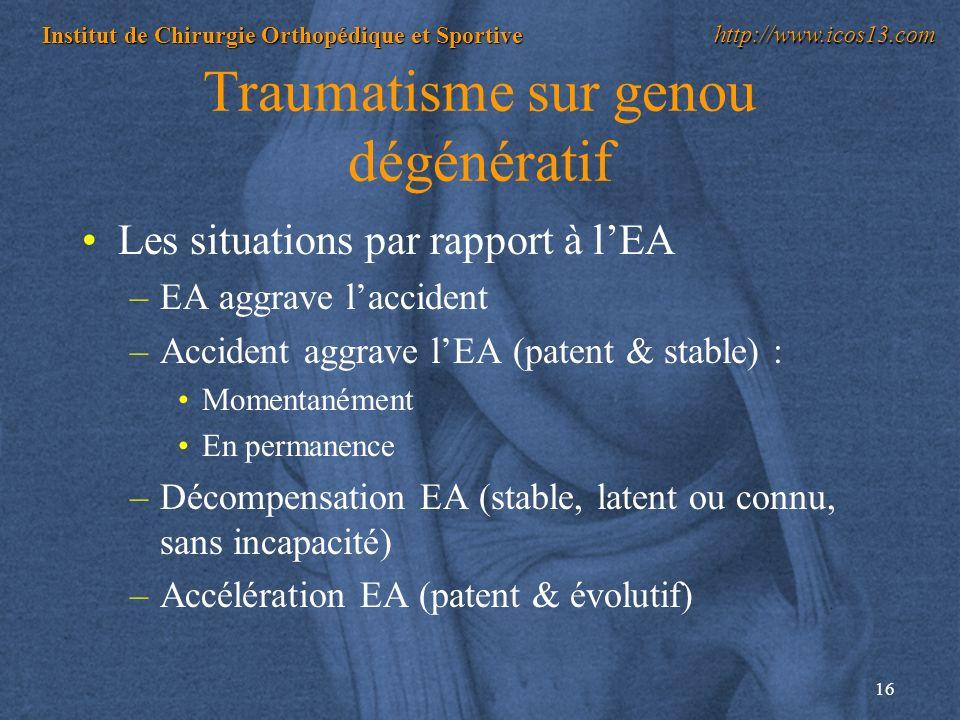 16 Institut de Chirurgie Orthopédique et Sportive http://www.icos13.com Traumatisme sur genou dégénératif Les situations par rapport à lEA –EA aggrave