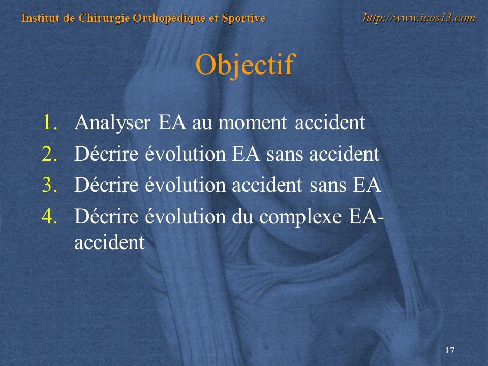 17 Institut de Chirurgie Orthopédique et Sportive http://www.icos13.com Objectif 1.Analyser EA au moment accident 2.Décrire évolution EA sans accident