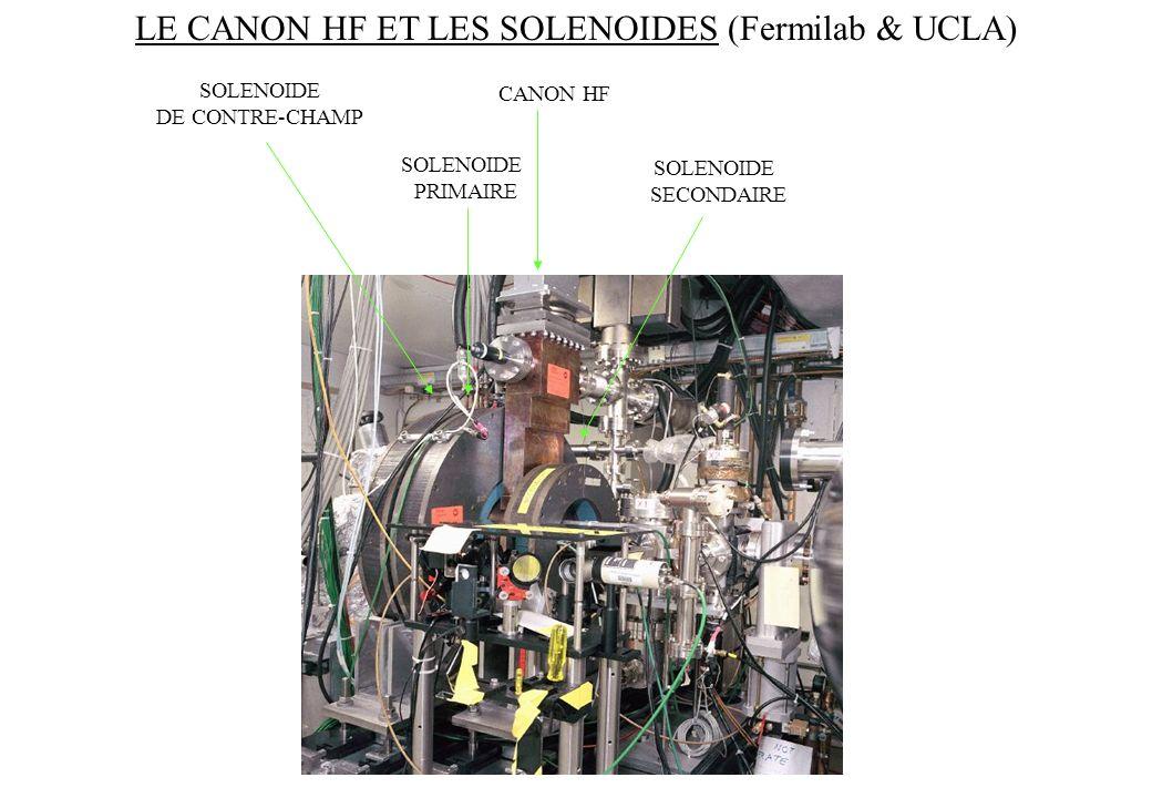 SOLENOIDE DE CONTRE-CHAMP SOLENOIDE SECONDAIRE LE CANON HF ET LES SOLENOIDES (Fermilab & UCLA) CANON HF SOLENOIDE PRIMAIRE