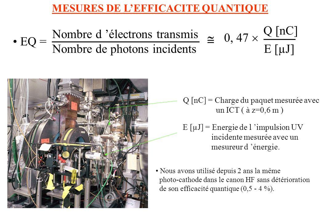 MESURES DE LEFFICACITE QUANTIQUE Q [nC] = Charge du paquet mesurée avec un ICT ( à z=0,6 m ) E [µJ] = Energie de l impulsion UV incidente mesurée avec