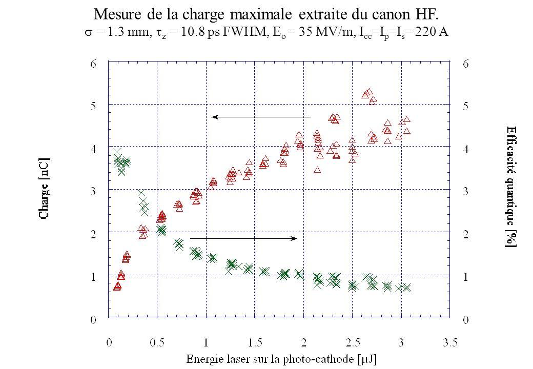 Mesure de la charge maximale extraite du canon HF. = 1.3 mm, z = 10.8 ps FWHM, E o = 35 MV/m, I cc =I p =I s = 220 A