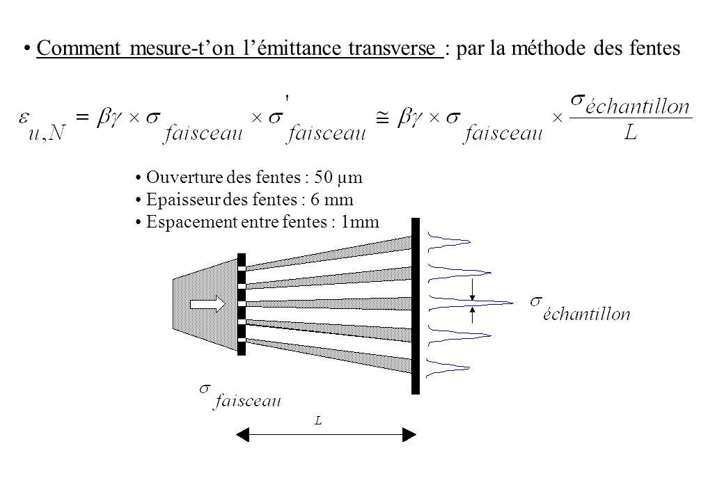 Comment mesure-ton lémittance transverse : par la méthode des fentes Ouverture des fentes : 50 µm Epaisseur des fentes : 6 mm Espacement entre fentes