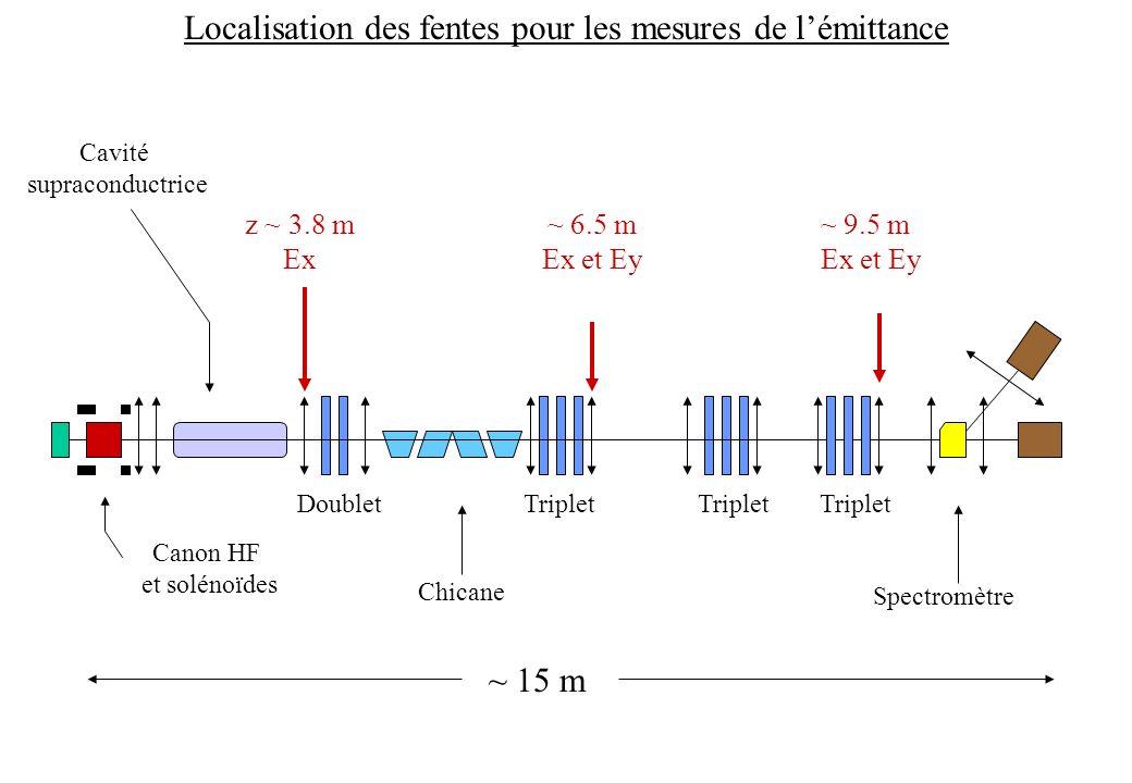 ~ 15 m Spectromètre DoubletTriplet Canon HF et solénoïdes Localisation des fentes pour les mesures de lémittance z ~ 3.8 m Ex ~ 9.5 m Ex et Ey ~ 6.5 m