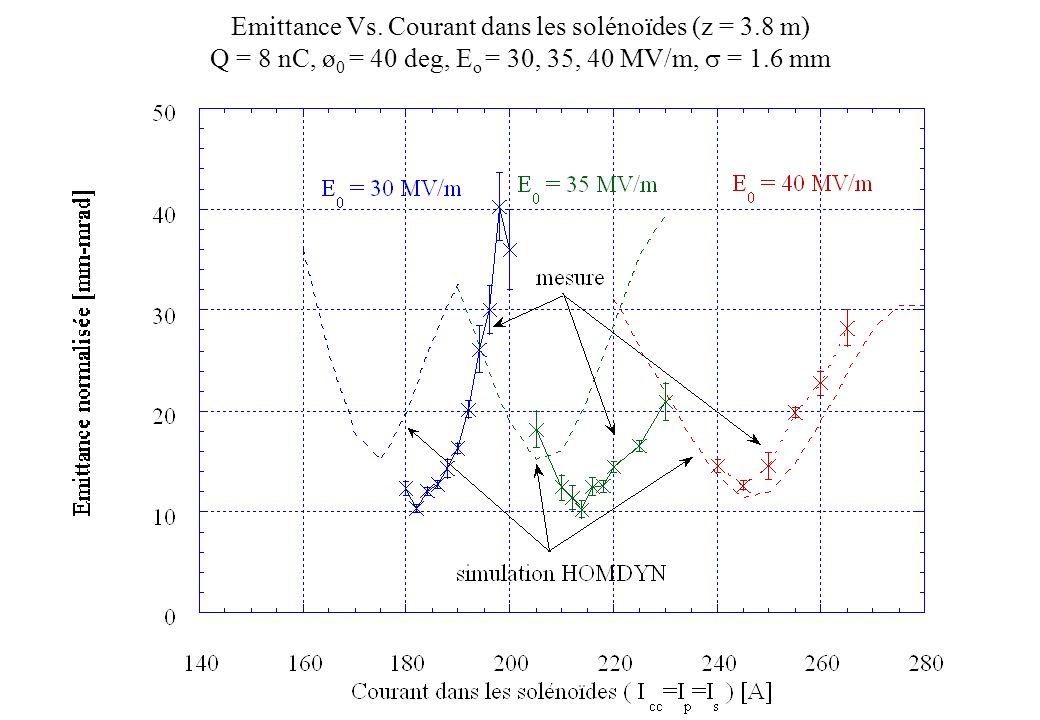 Emittance Vs. Courant dans les solénoïdes (z = 3.8 m) Q = 8 nC, ø 0 = 40 deg, E o = 30, 35, 40 MV/m, = 1.6 mm