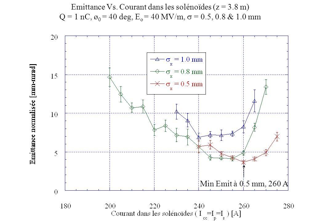 Min Emit à 0.5 mm, 260 A Emittance Vs. Courant dans les solénoïdes (z = 3.8 m) Q = 1 nC, ø 0 = 40 deg, E o = 40 MV/m, = 0.5, 0.8 & 1.0 mm