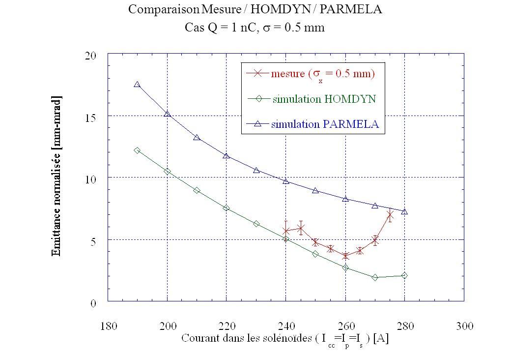 Comparaison Mesure / HOMDYN / PARMELA Cas Q = 1 nC, = 0.5 mm