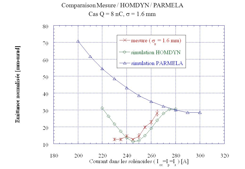 Comparaison Mesure / HOMDYN / PARMELA Cas Q = 8 nC, = 1.6 mm
