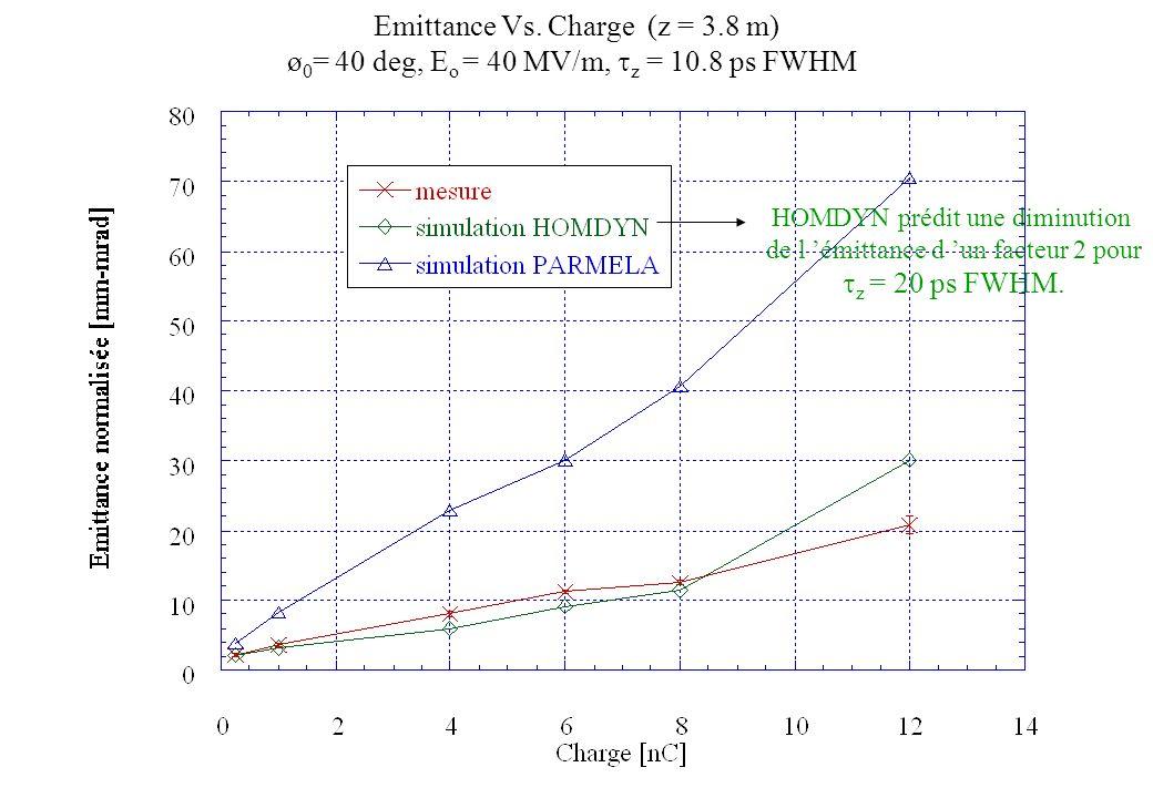Emittance Vs. Charge (z = 3.8 m) ø 0 = 40 deg, E o = 40 MV/m, z = 10.8 ps FWHM HOMDYN prédit une diminution de l émittance d un facteur 2 pour z = 20
