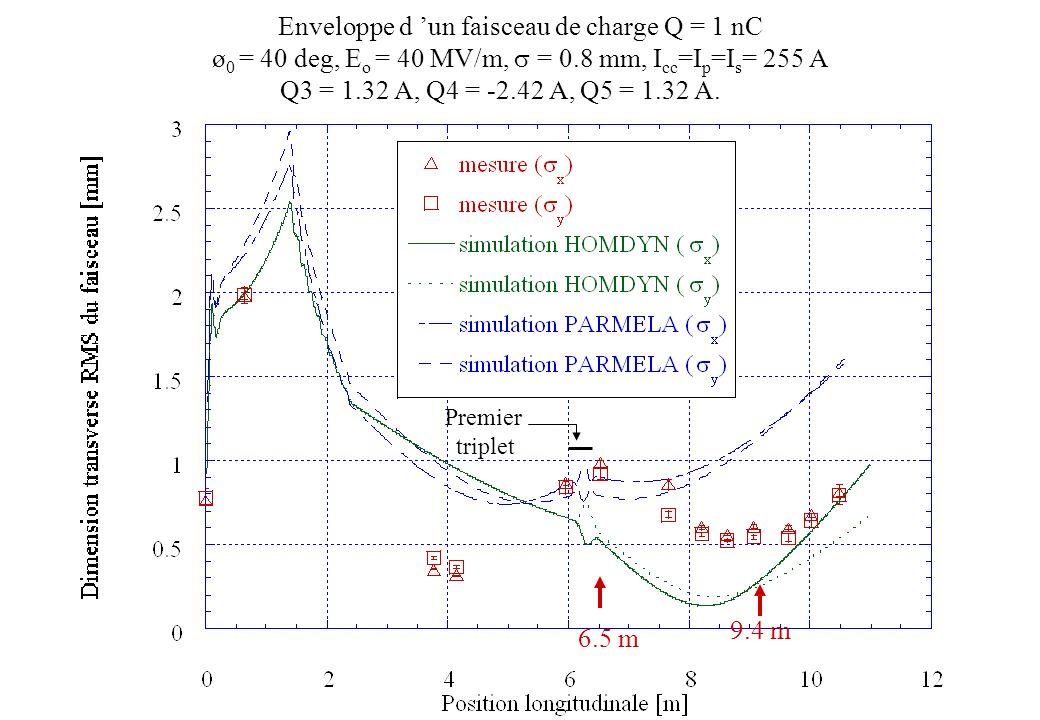Enveloppe d un faisceau de charge Q = 1 nC ø 0 = 40 deg, E o = 40 MV/m, = 0.8 mm, I cc =I p =I s = 255 A Q3 = 1.32 A, Q4 = -2.42 A, Q5 = 1.32 A. Premi