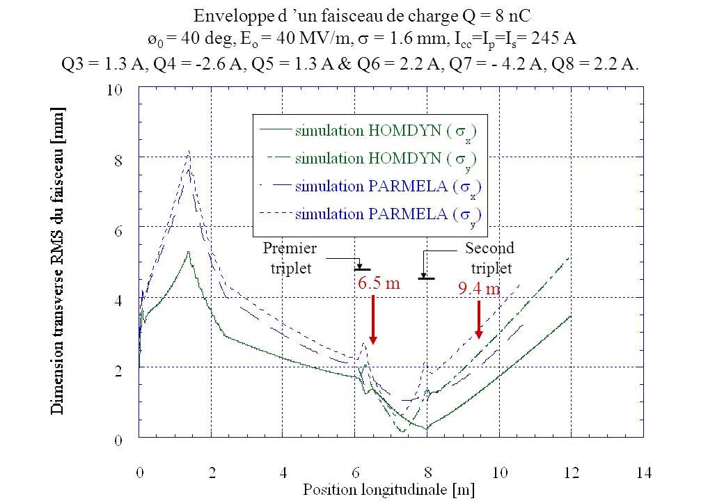 Enveloppe d un faisceau de charge Q = 8 nC ø 0 = 40 deg, E o = 40 MV/m, = 1.6 mm, I cc =I p =I s = 245 A Q3 = 1.3 A, Q4 = -2.6 A, Q5 = 1.3 A & Q6 = 2.
