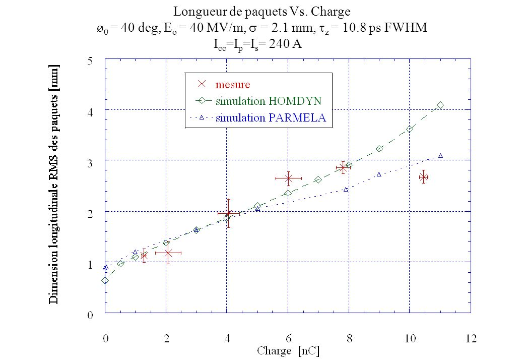 Longueur de paquets Vs. Charge ø 0 = 40 deg, E o = 40 MV/m, = 2.1 mm, z = 10.8 ps FWHM I cc =I p =I s = 240 A