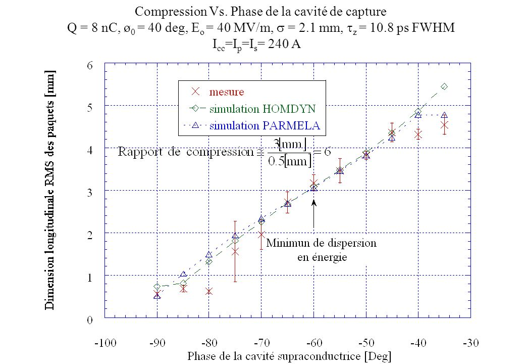 Compression Vs. Phase de la cavité de capture Q = 8 nC, ø 0 = 40 deg, E o = 40 MV/m, = 2.1 mm, z = 10.8 ps FWHM I cc =I p =I s = 240 A
