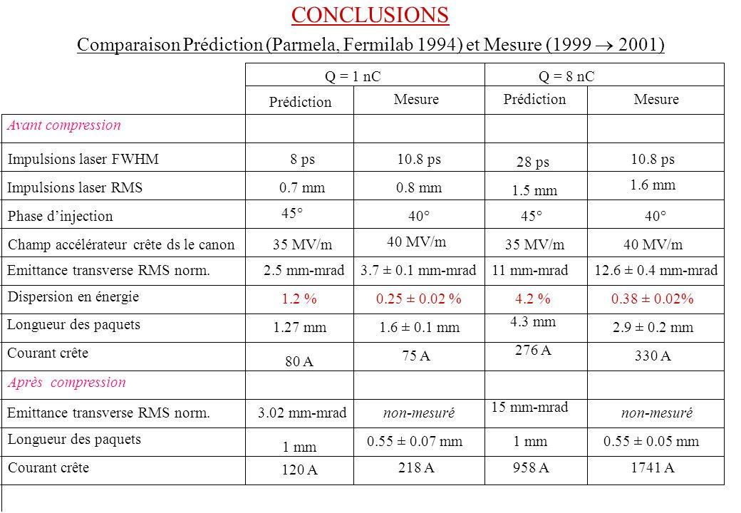 Avant compression Impulsions laser FWHM Impulsions laser RMS Phase dinjection Champ accélérateur crête ds le canon Emittance transverse RMS norm. Disp