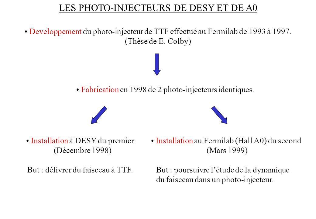 LES PHOTO-INJECTEURS DE DESY ET DE A0 Developpement du photo-injecteur de TTF effectué au Fermilab de 1993 à 1997. (Thèse de E. Colby) Fabrication en