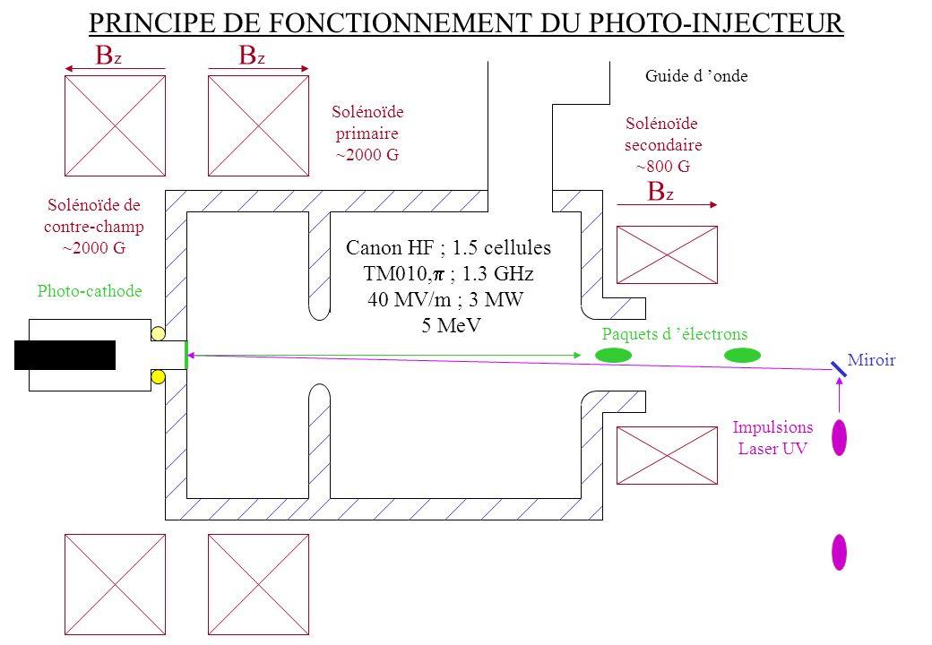 BzBz BzBz BzBz Solénoïde de contre-champ ~2000 G Solénoïde primaire ~2000 G Solénoïde secondaire ~800 G Photo-cathode Impulsions Laser UV Paquets d él