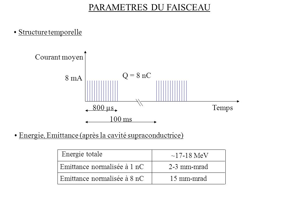 PARAMETRES DU FAISCEAU Energie totale Emittance normalisée à 1 nC Emittance normalisée à 8 nC ~17-18 MeV 2-3 mm-mrad 15 mm-mrad Q = 8 nC Temps Courant