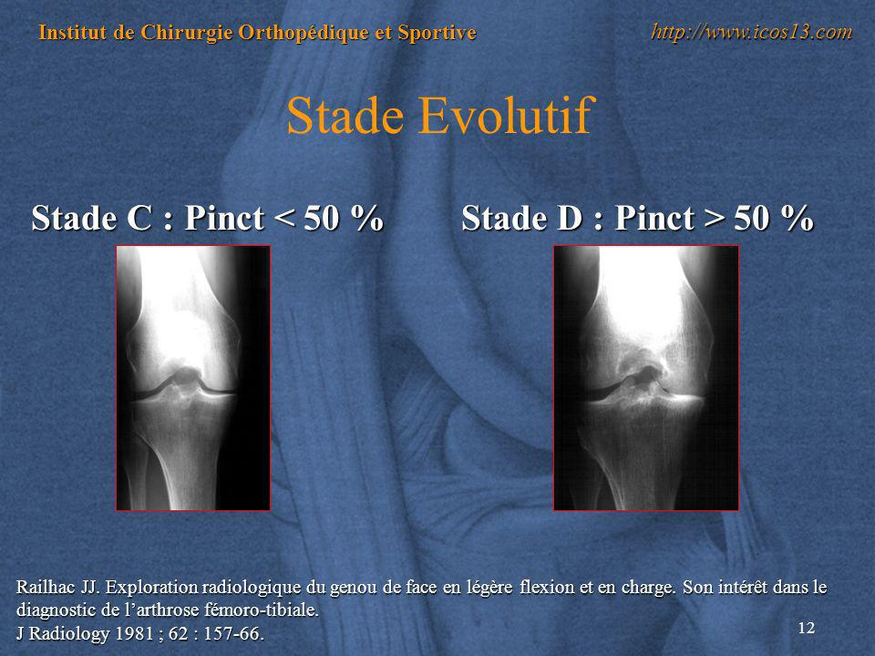 12 Institut de Chirurgie Orthopédique et Sportive http://www.icos13.com Railhac JJ. Exploration radiologique du genou de face en légère flexion et en