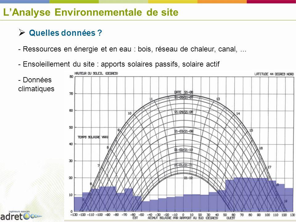 LAnalyse Environnementale de site Quelles données ? - Ressources en énergie et en eau : bois, réseau de chaleur, canal,... - Ensoleillement du site :