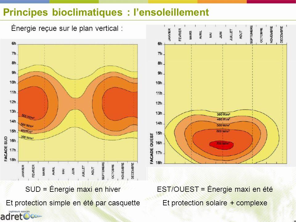Principes bioclimatiques : lensoleillement Énergie reçue sur le plan vertical : SUD = Énergie maxi en hiver Et protection simple en été par casquette