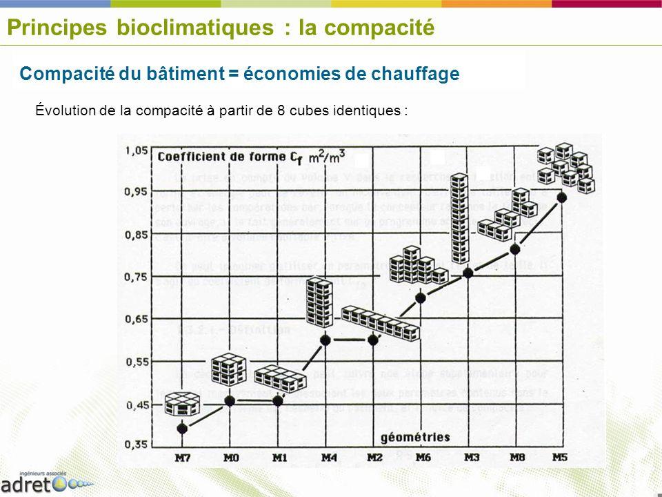 Principes bioclimatiques : la compacité Compacité du bâtiment = économies de chauffage Évolution de la compacité à partir de 8 cubes identiques :